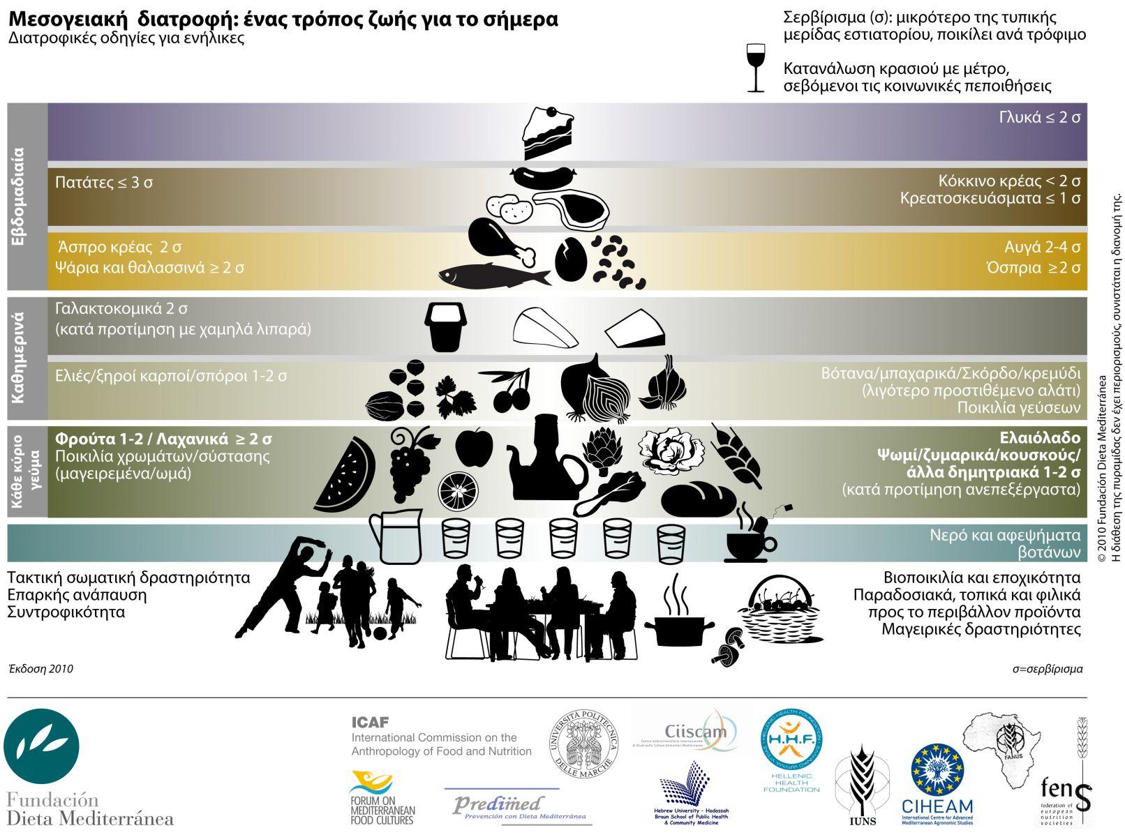 Η Νέα Πυραμίδα Μεσογειακής Διατροφής.